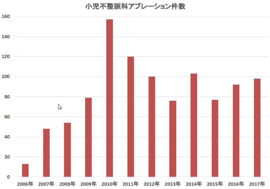 アブレーション件数の推移(月毎)