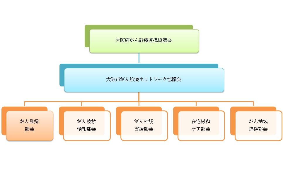 大阪市がん診療ネットワーク協議会組織図