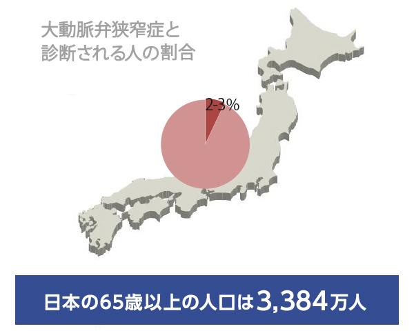 日本の65歳以上の人口は2,941万人