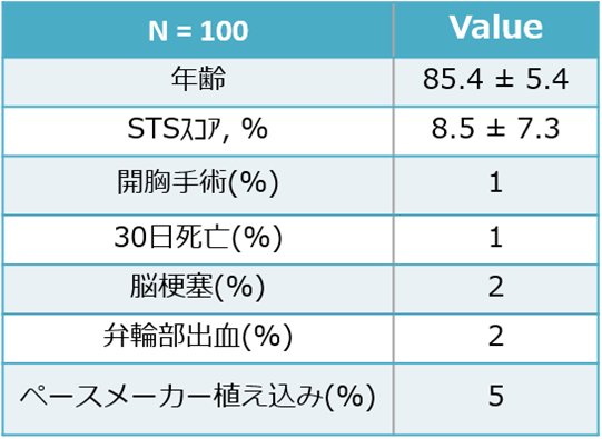TAVI100例の成績一覧