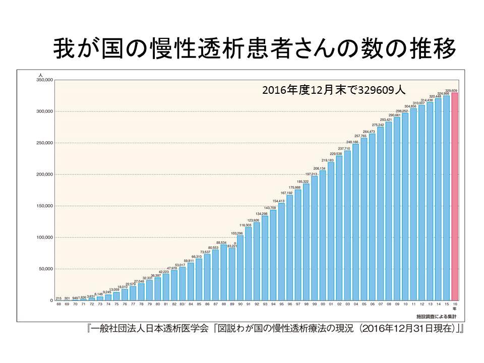 わが国における慢性透析患者数の推移