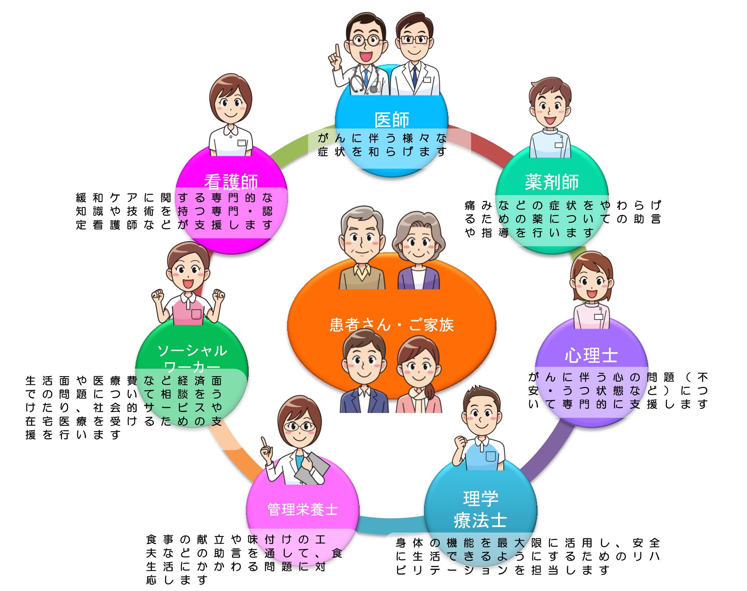 緩和ケアチームの主な構成図