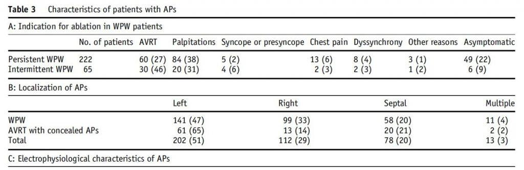 WPW症候群の症例データ