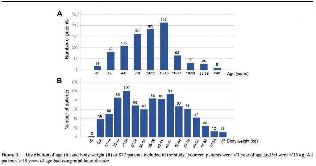 年齢と体重分布